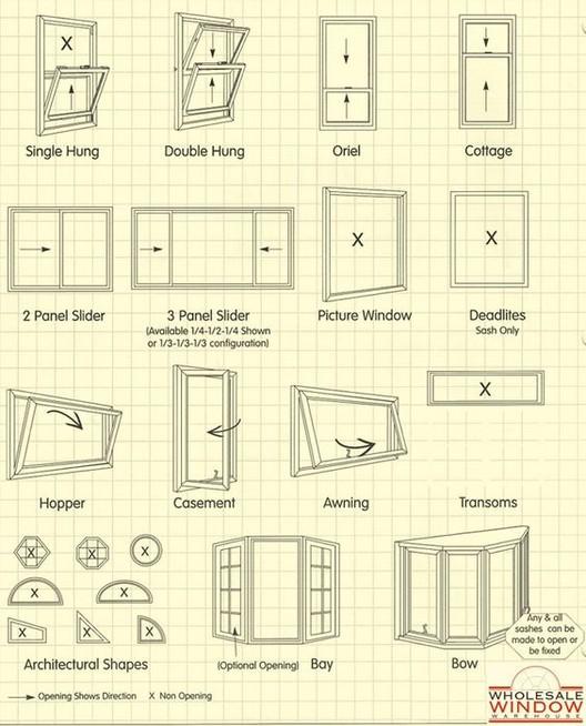 <a href='http://www.nuvuewindow.com/window-styles.shtml> Wholesale Window Warehouse / via Pinterest</a>