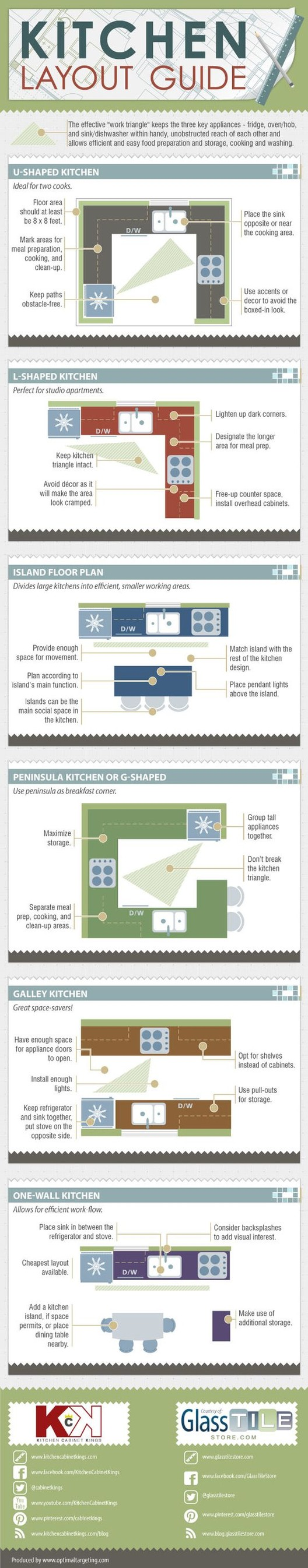 <a href='https://visual.ly/community/infographic/home/kitchen-layout-guide'> www.kitchencabinetkings.com / via Pinterest</a>