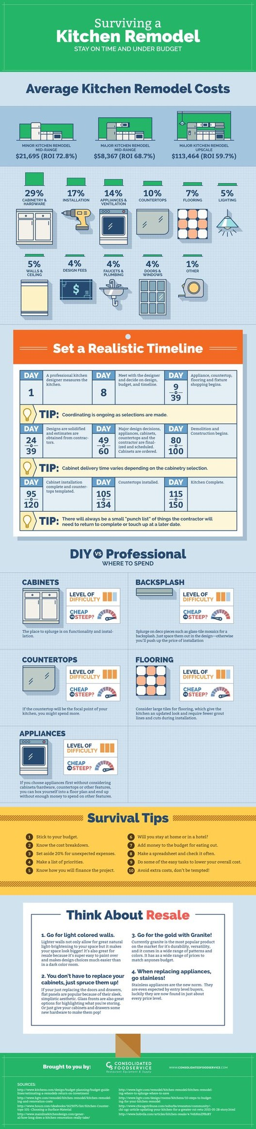 <a href='https://www.consolidatedfoodservice.com/'> Consolidated Food Service / via Pinterest</a>
