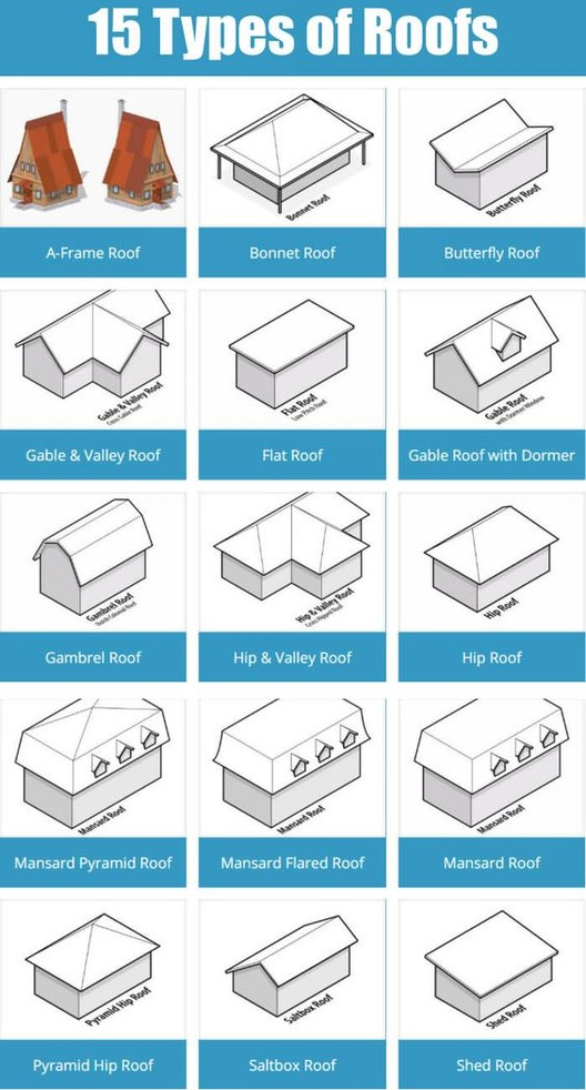26 Handy Architecture Cheat Sheets Archdaily