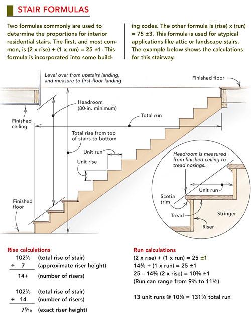 <a href='http://www.finehomebuilding.com/2005/04/01/framing-a-staircase'> www.finehomebuilding.com / via Pinterest</a>