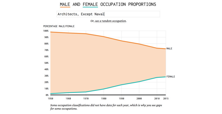 Image result for In A Male Dominated Field, Women Make Up Only 30% of Architects in USA