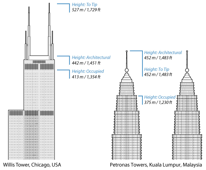Gallery of The 10 Different Ways to Measure a Skyscraper's