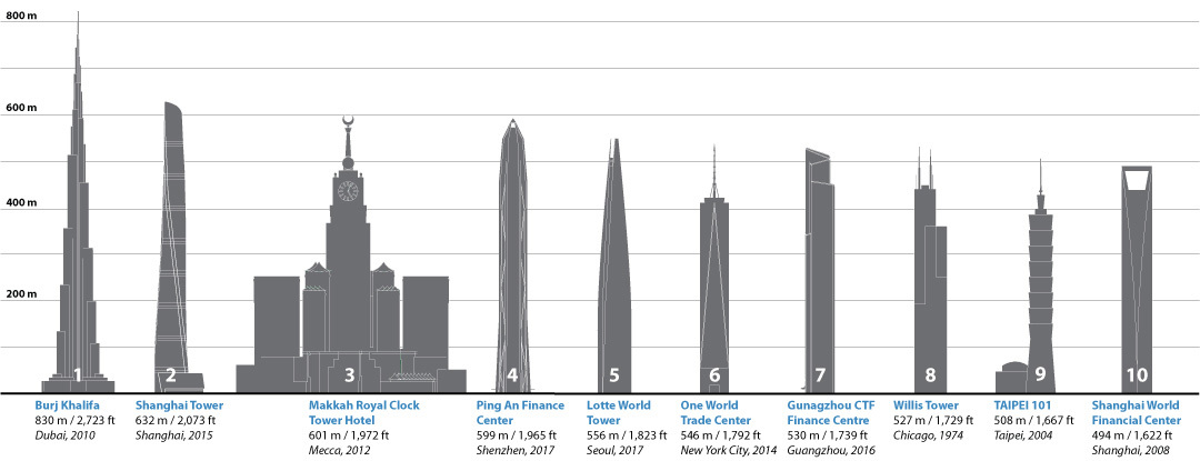 01 >> Gallery of The 10 Different Ways to Measure a Skyscraper's Height - 4