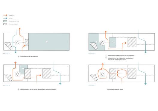 Phasing Plan. Image Courtesy of UNStudio
