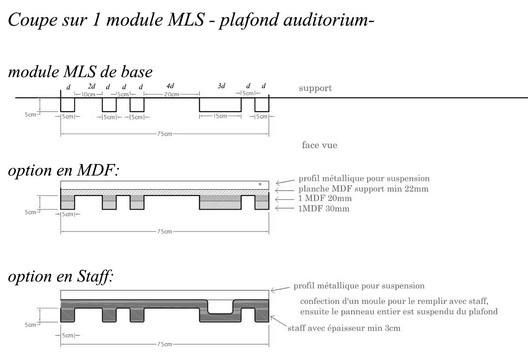 MLS (Maximum Length Sequence), used in the auditorium's dropped ceiling