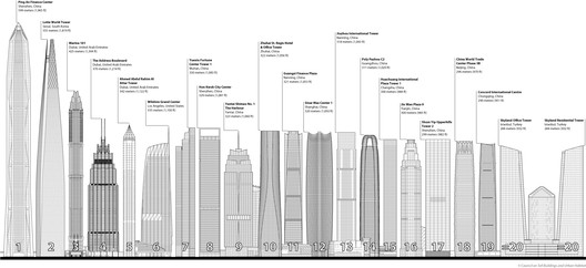 Tallest 20 skyline. Image Courtesy of CTBUH