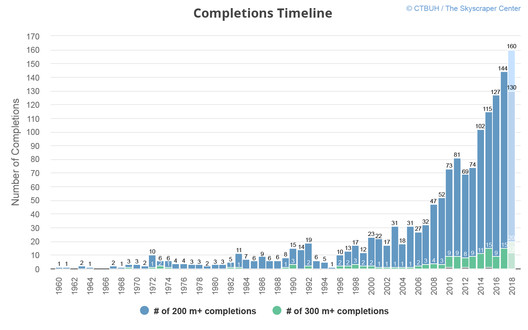 Completions timeline. Image Courtesy of CTBUH