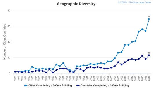 Geographic diversity. Image Courtesy of CTBUH