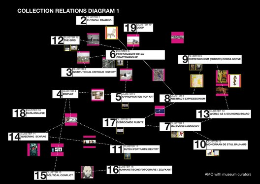 Collection Relations Diagram. Image Courtesy of OMA