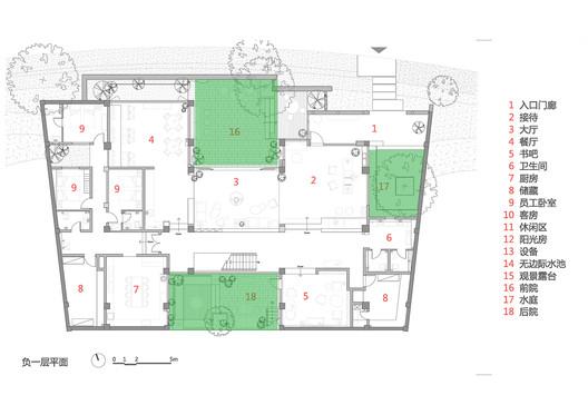 Courtyard Analysis