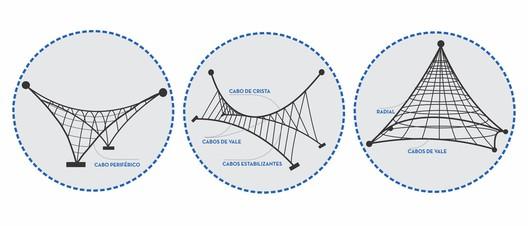 "Nomenclatures of the cables (translations from Portuguese: ""Cabo Periférico""=Peripheral Cable; ""Cabo de Crista""=Ridge-Line Cable; ""Cabos de Vale""=Valley Cables; ""Cabos Estabilizantes""=Stabilizing Cables). Image © Matheus Pereira"