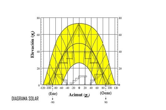 Diagrama Solar. Image Cortesía de Natura Futura Arquitectura