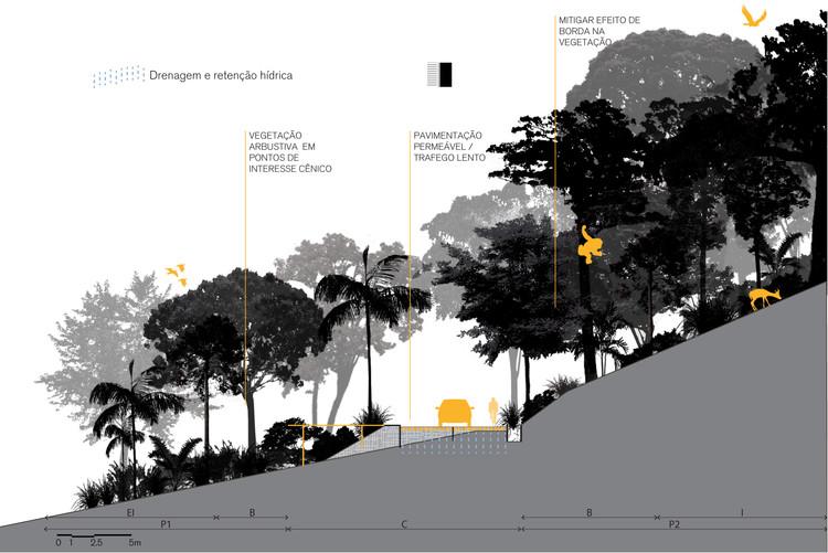 Projeto Vencedor Região 3. Image Cortesia de Prêmio Rosa Kliass