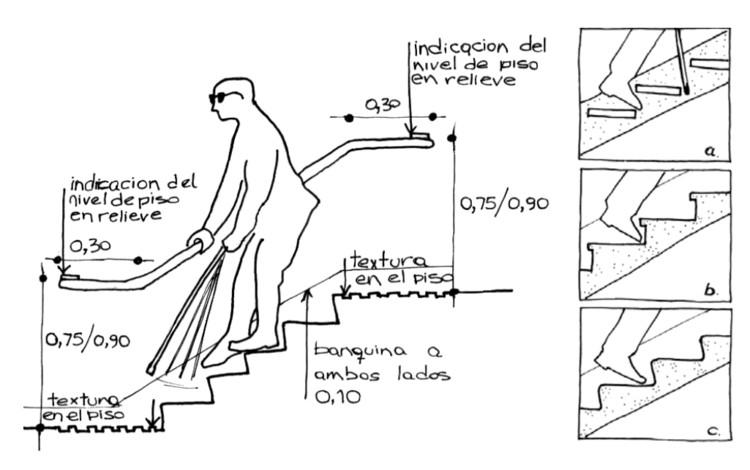 Manuais de acessibilidade e desenho universal da Espanha e América Latina, Pautas y Exigencias para un Proyecto Arquitectónico de Inclusión / Rosario, Argentina. Image via Municipalidad de Rosario