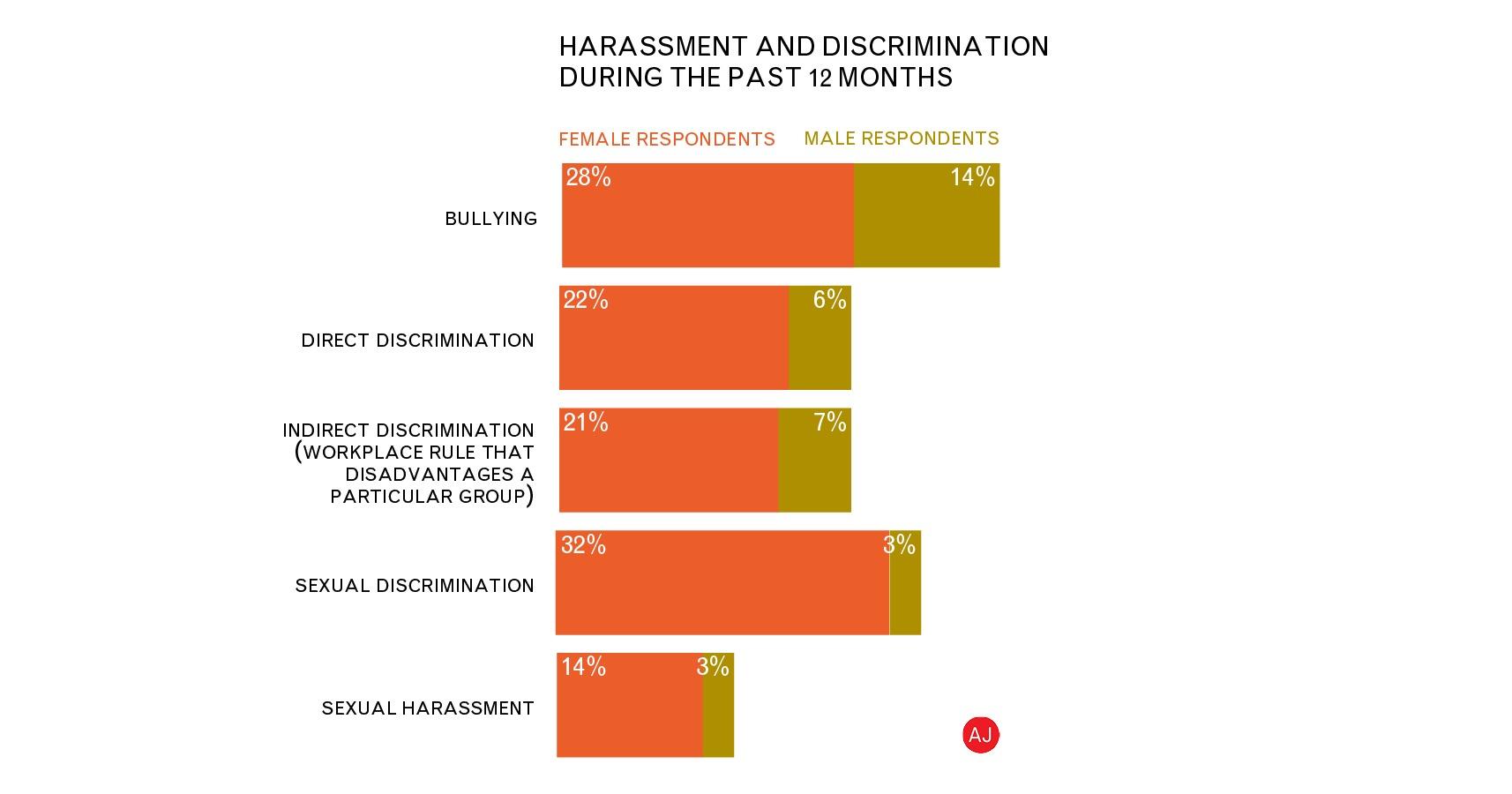 1 de cada 7 mujeres en arquitectura han lidiado con acoso sexual en los últimos 12 meses, según The Architects' Journal
