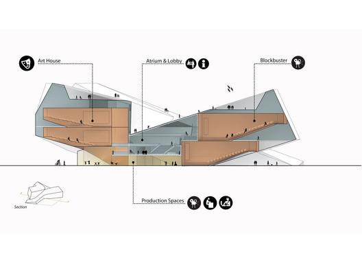 Section. Image Courtesy of UNStudio