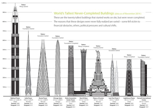 Diagram from CTBUH's 2014 report. As of 2018, the Lighthouse Tower and Fairwell International Center have been pushed off the list by Sky City Changsha and 2WTC. Image via CTBUH