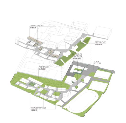 Landscape strategy