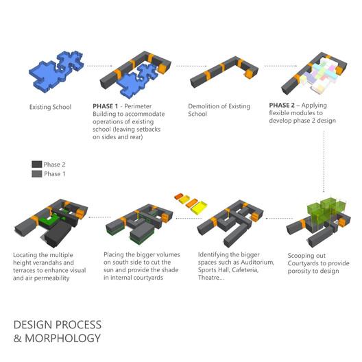 Design Process and Morphology Diagram