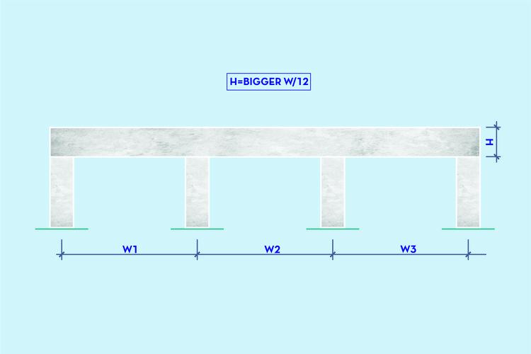 Predimensionamiento de vigas con varios tramos