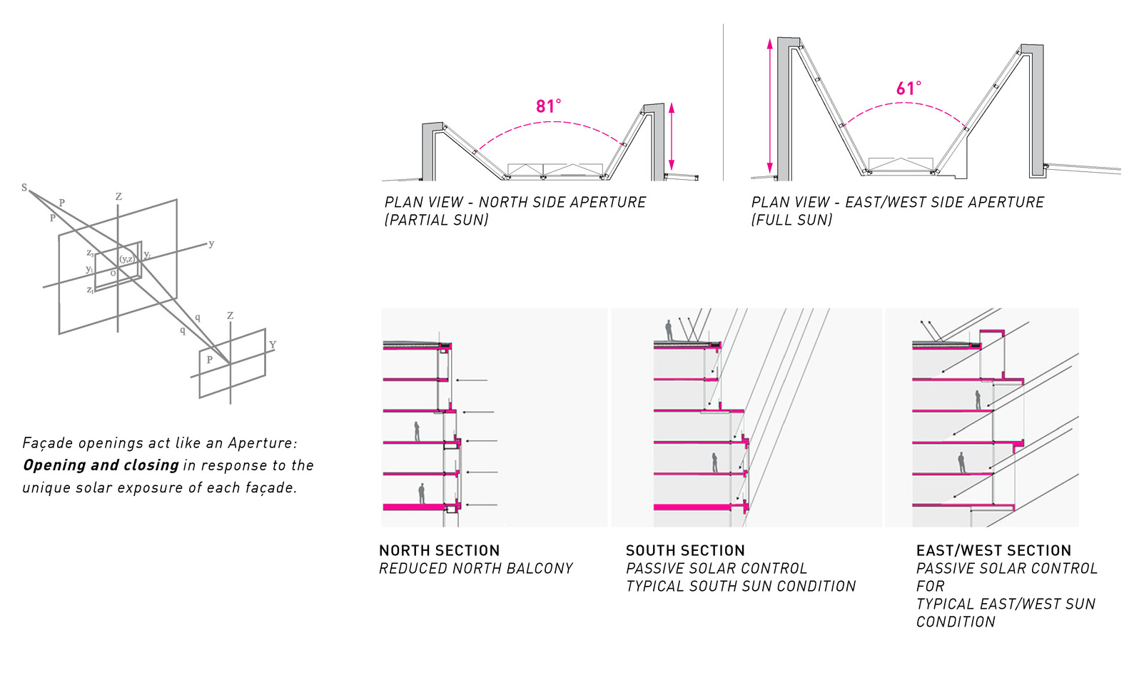 Gallery of aperture arno matis architecture 18 aperturediagram a pooptronica Images