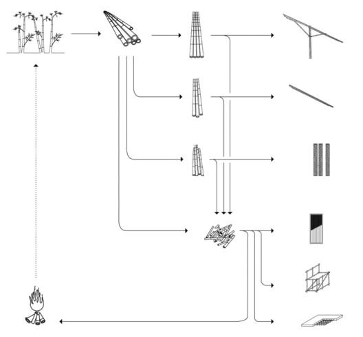 Diagrama de funciones. Image Cortesía de Oscar Hidalgo