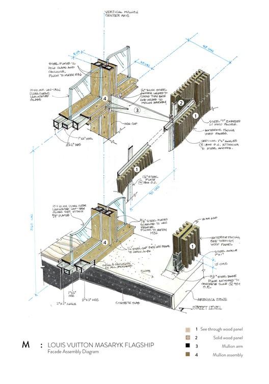 Croquis del Diagrama de Ensamble de la Fachada