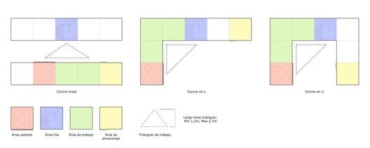 Guía Arauco: ¿Cómo diseñar y construir correctamente una cocina?. Image Cortesía de Arauco