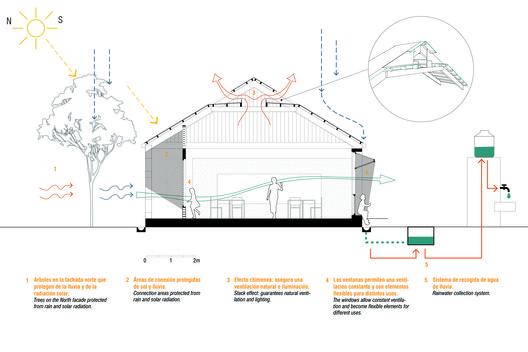 Bioclimatic System Diagram