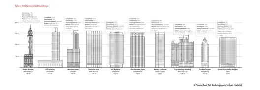 10 Tallest Demolished Buildings. Image Courtesy of Council on Tall Buildings and Urban Habitat