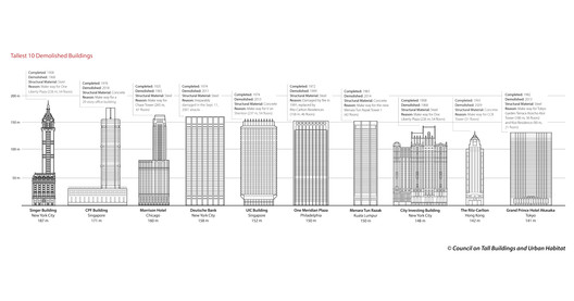 Courtesy of Council on Tall Buildings and Urban Habitat