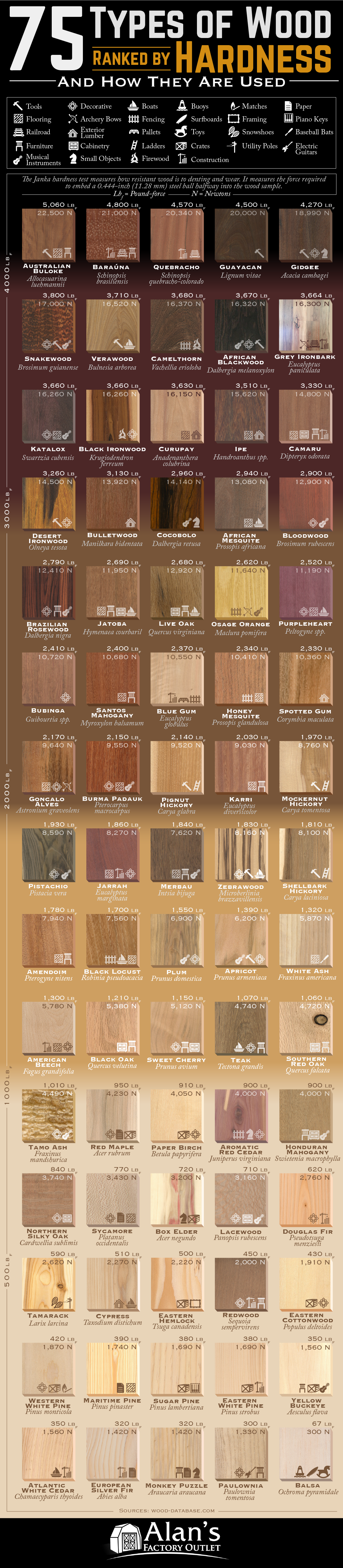 75 Types Of Wood Ranked By Hardness Archdaily