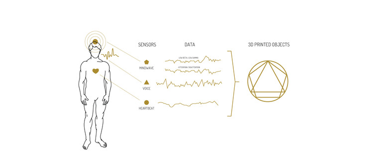 Uma nova Revolução Industrial? As infinitas possibilidades da impressão 3D , Experience #1. Image Cortesia de Guto Requena