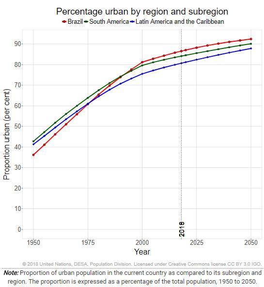 Porcentagem da população urbana por região. Image via ONU
