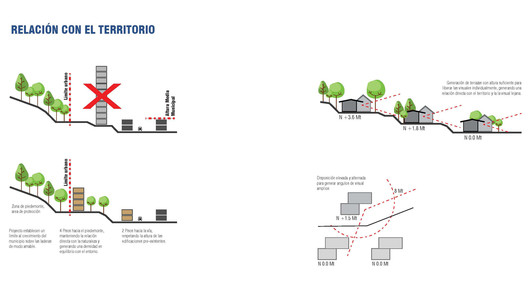 Relación con el territorio. Image Cortesía de Ana Elvira Vélez + Taller Síntesis Arquitectura