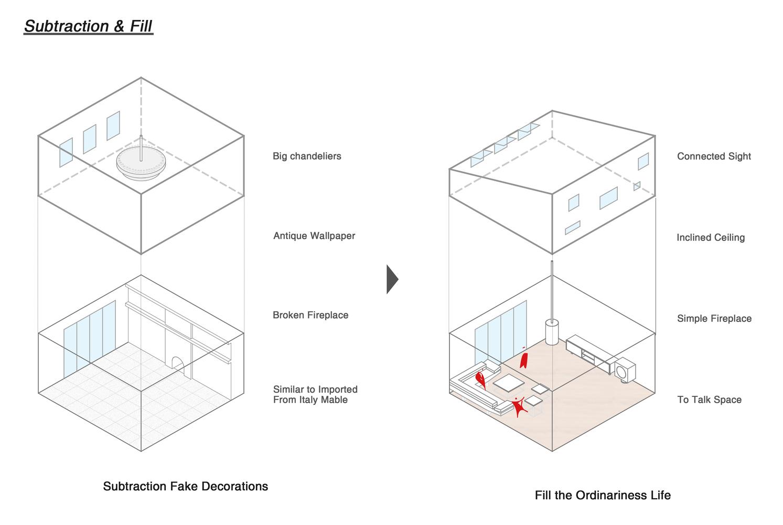 the modern square / g/o architecture  diagram 1