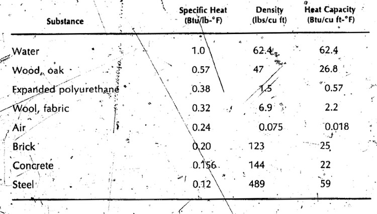 Heat Capacity for Various Materials. Image Courtesy of The Passive Solar Energy Book