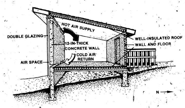 Trombe Wall Section . Image Courtesy of The Passive Solar Energy Book