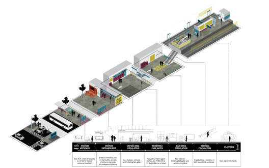 BART Station Experience Design Guidelines. Image Courtesy of Perkins + Will