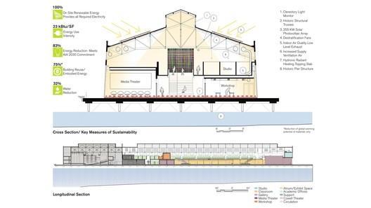 via LMS Architects