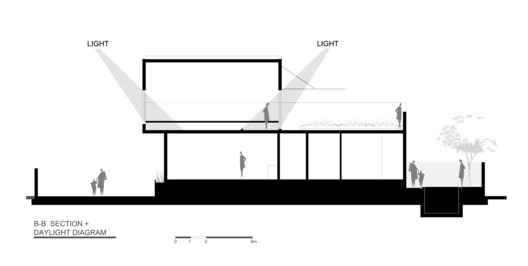 Section B - Daylight Diagram