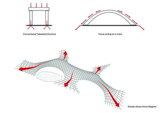 Concept Diagram -Load Transfers