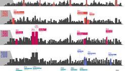 100 Years of Change in New York's Skyline: 1920 - 2020