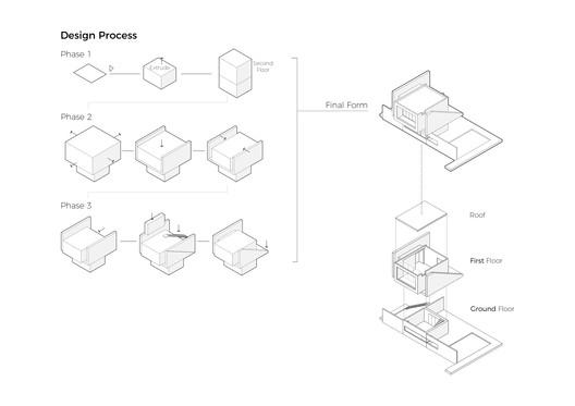 Design Procces