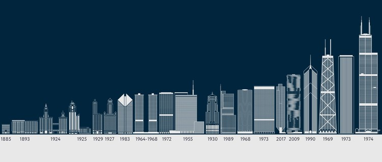 Travel Through History With This Interactive Timeline Of Chicago S Tallest Buildings