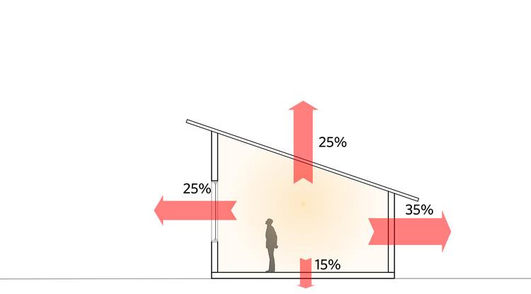 Principais fontes de perda de energia em edificações. Image © ArchDaily