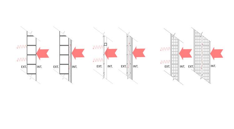 Incluindo isolamento térmico, materiais mais espessos e adequados em paredes diminuem-se as perdas de calor (ou ganhos de calor) nas edificações. Image © ArchDaily