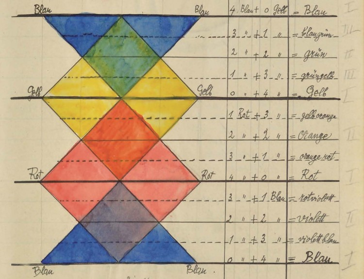 Paul Klee's Bauhaus Notebook is Now Online, © Zentrum Paul Klee
