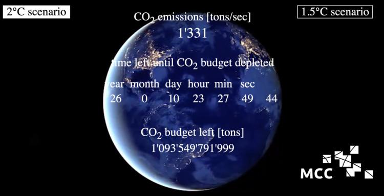 MCC Carbon Clock. ImageCO2 budget